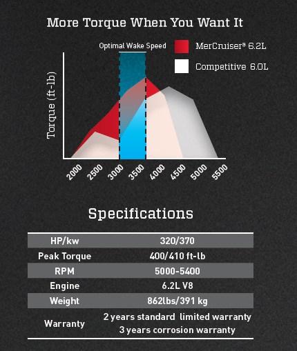 Mercury Engine TorqueSpecs Graph